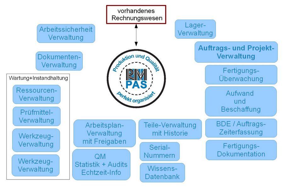 PAS_was_ist_drin